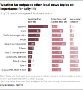 Pew Research November 2018